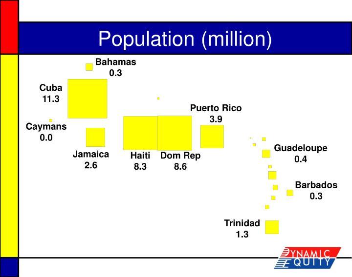 Population (million)