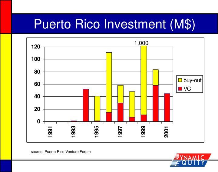 Puerto Rico Investment (M$)