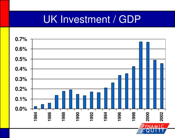 UK Investment / GDP