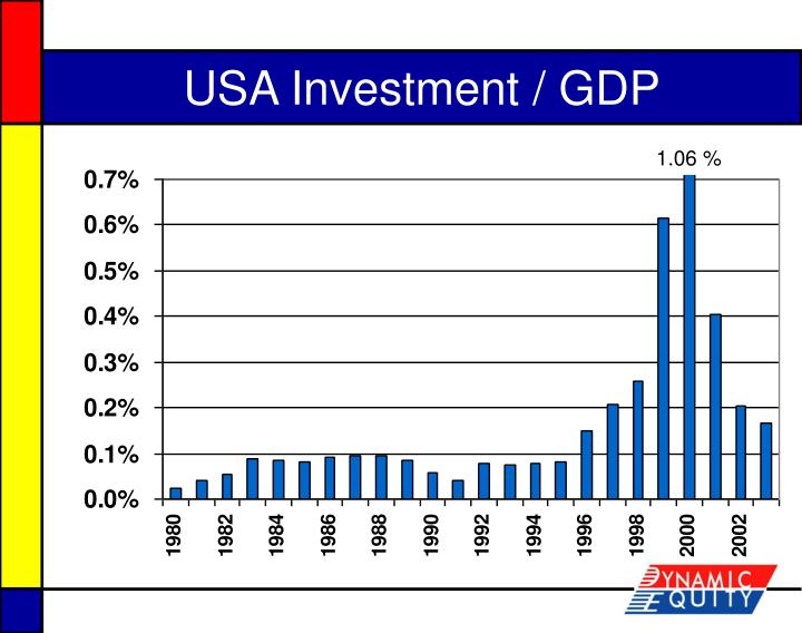 USA Investment / GDP