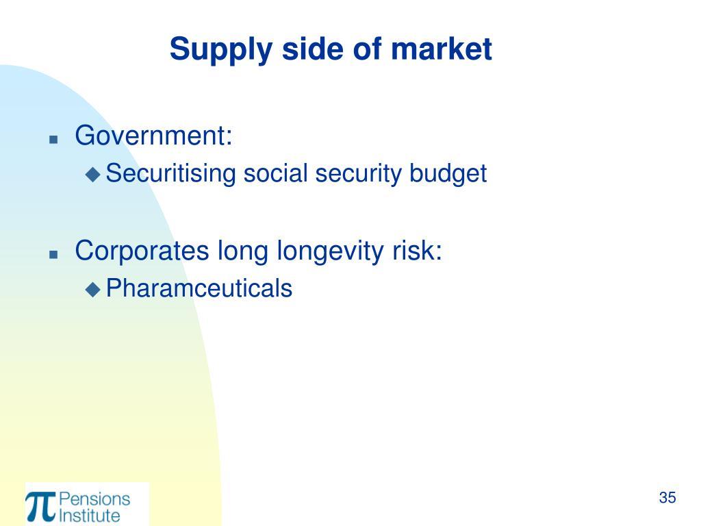 Supply side of market