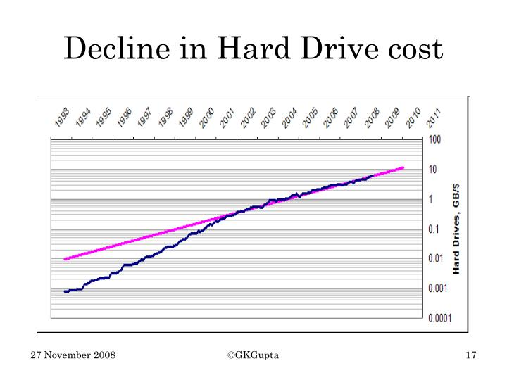 Decline in Hard Drive cost
