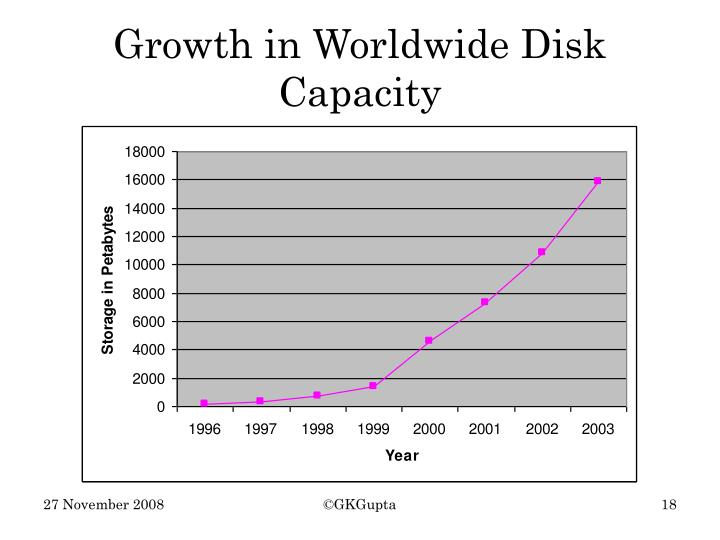 Growth in Worldwide Disk Capacity
