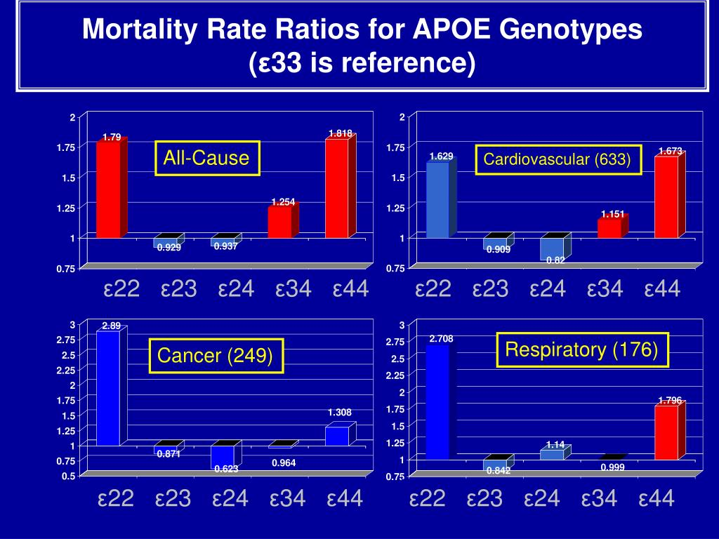 Mortality Rate Ratios for APOE Genotypes