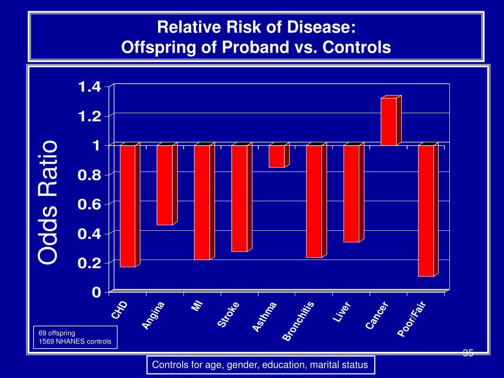 Relative Risk of Disease: