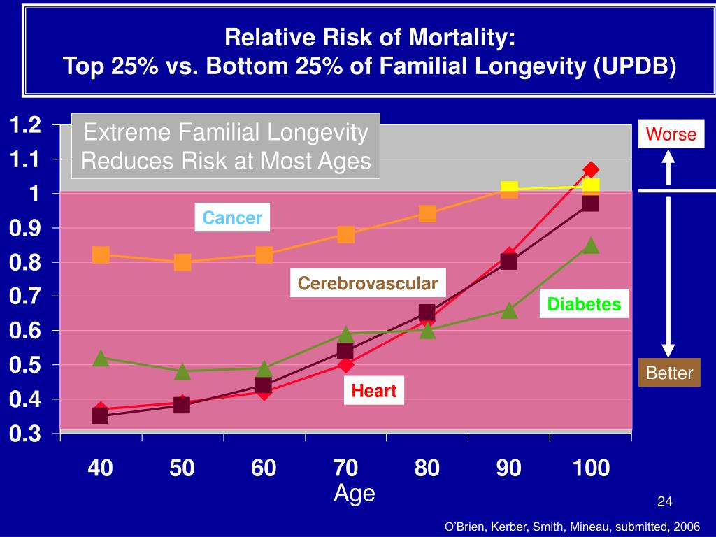 Relative Risk of Mortality:
