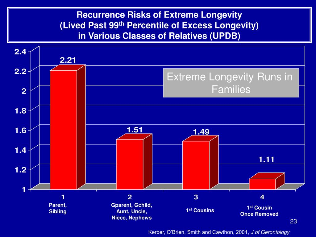 Recurrence Risks of Extreme Longevity