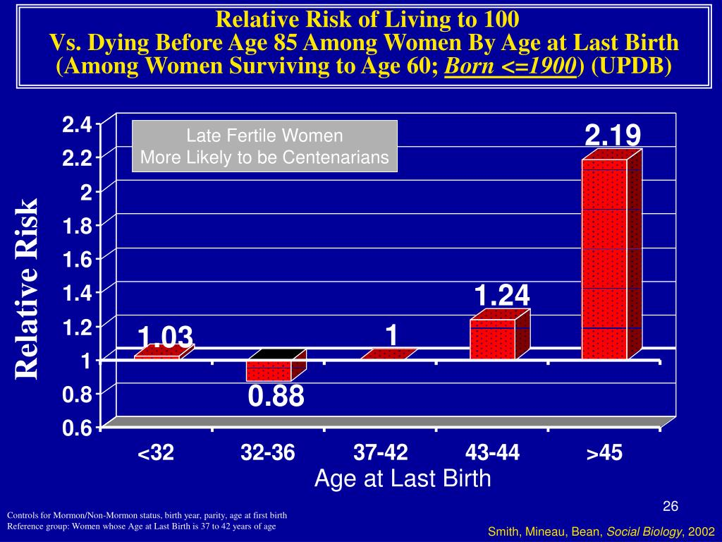Relative Risk of Living to 100