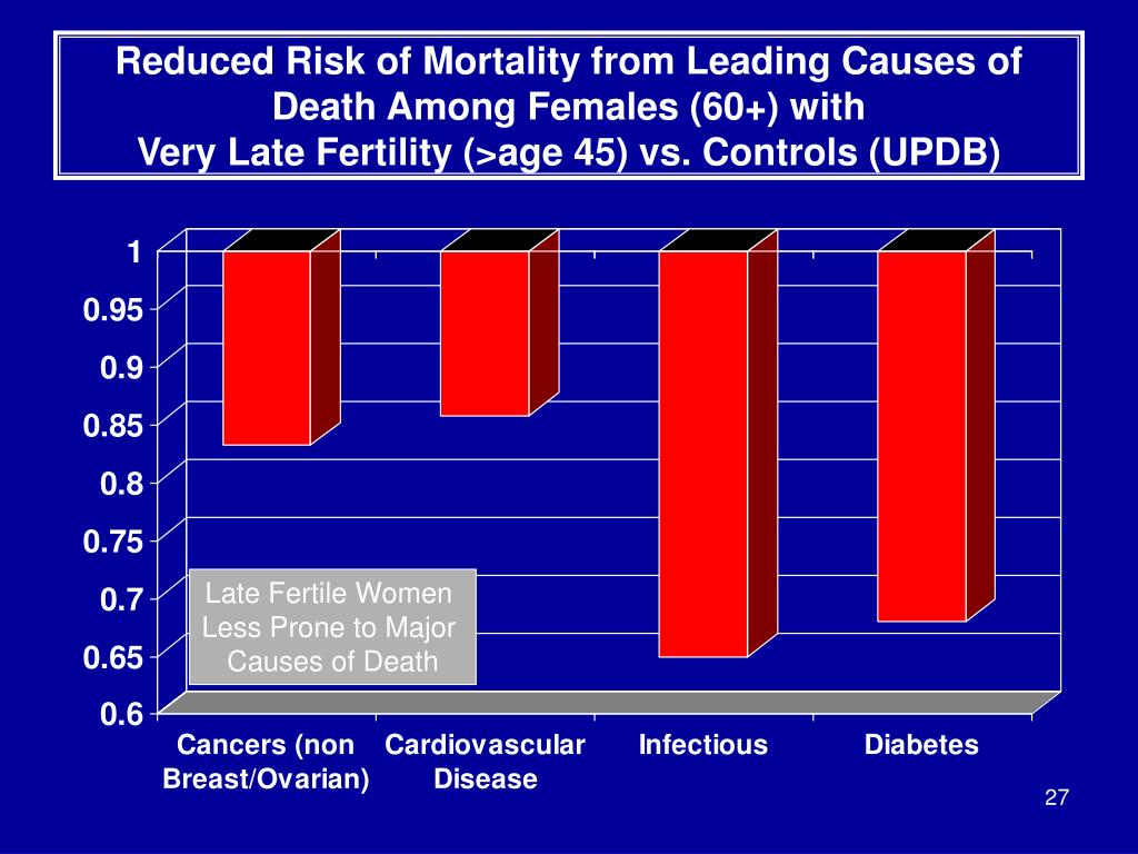 Reduced Risk of Mortality from Leading Causes of Death Among Females (60+) with