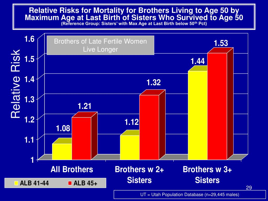 Relative Risks for Mortality for Brothers Living to Age 50 by