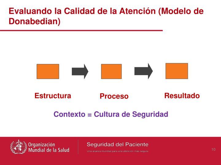 Evaluando la Calidad de la Atención (Modelo de Donabedian)