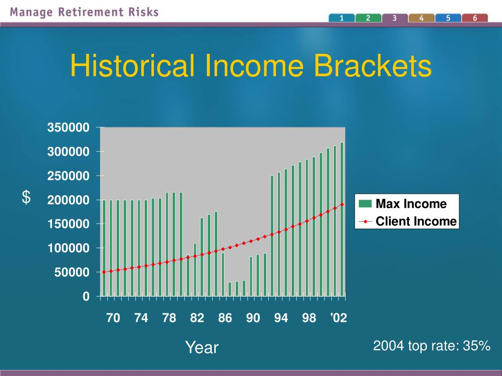 Historical Income Brackets