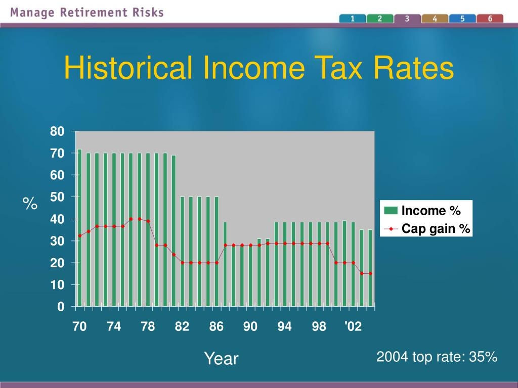 Historical Income Tax Rates