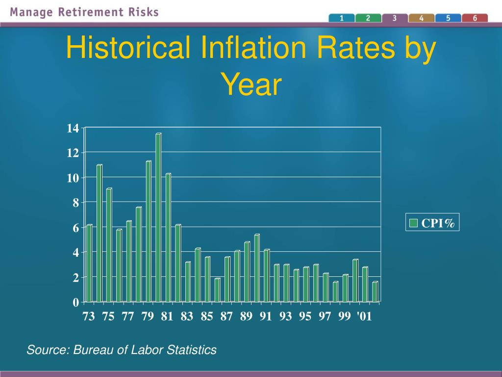 Historical Inflation Rates by Year