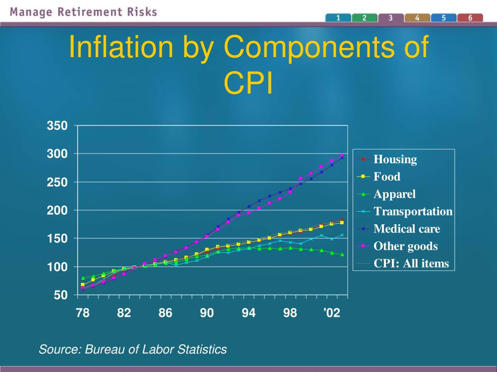Inflation by Components of CPI