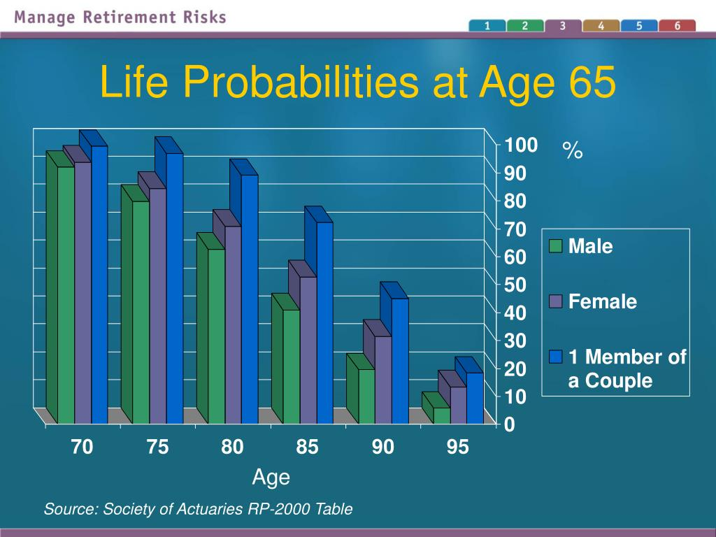 Life Probabilities at Age 65