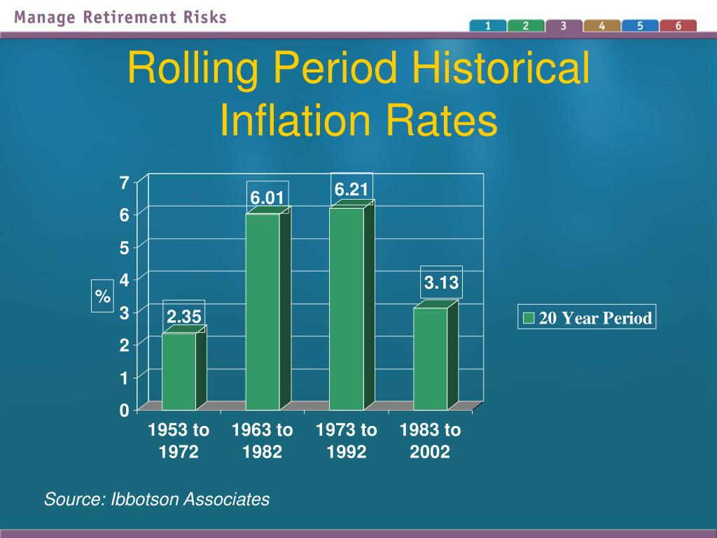 Rolling Period Historical Inflation Rates