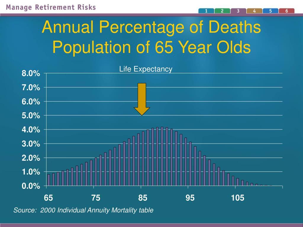 Annual Percentage of Deaths