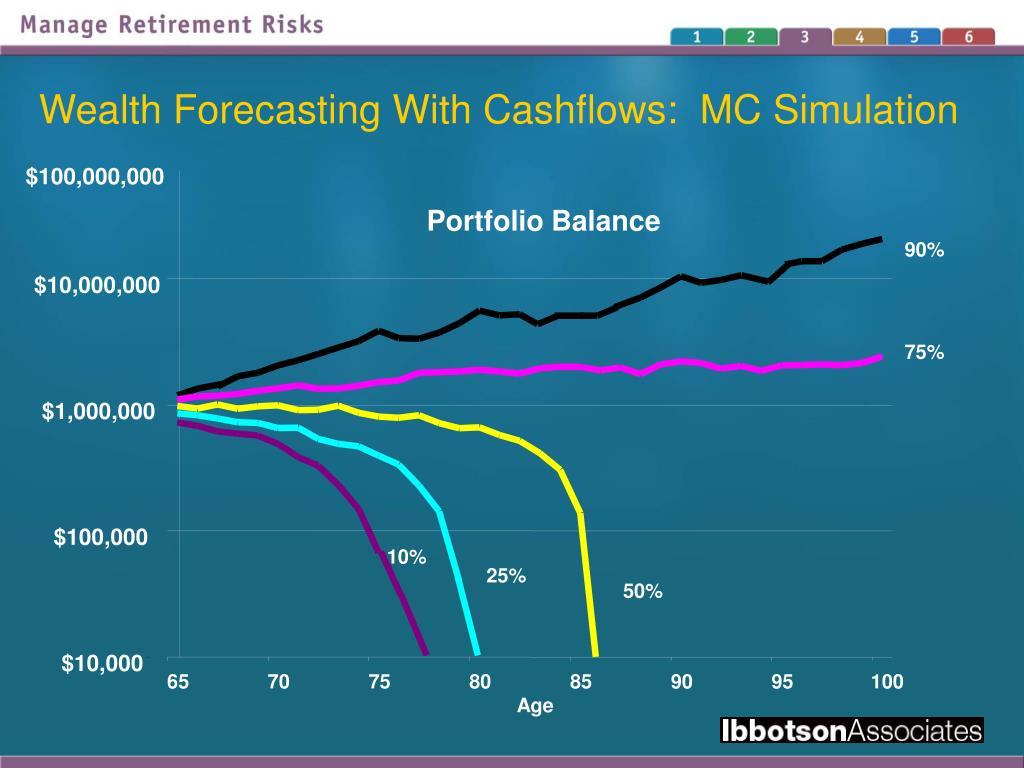 Wealth Forecasting With Cashflows:  MC Simulation