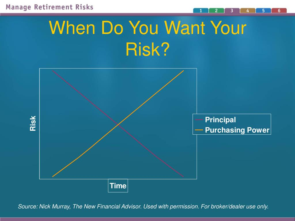 When Do You Want Your Risk?