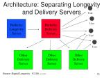 architecture separating longevity and delivery servers