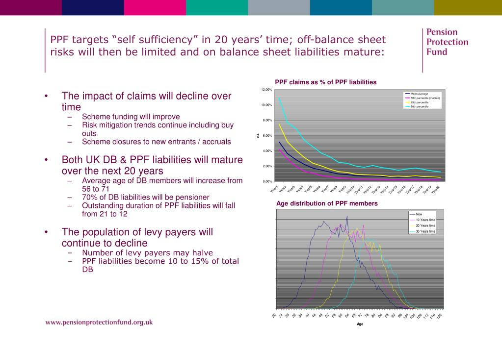 "PPF targets ""self sufficiency"" in 20 years' time; off-balance sheet risks will then be limited and on balance sheet liabilities mature:"
