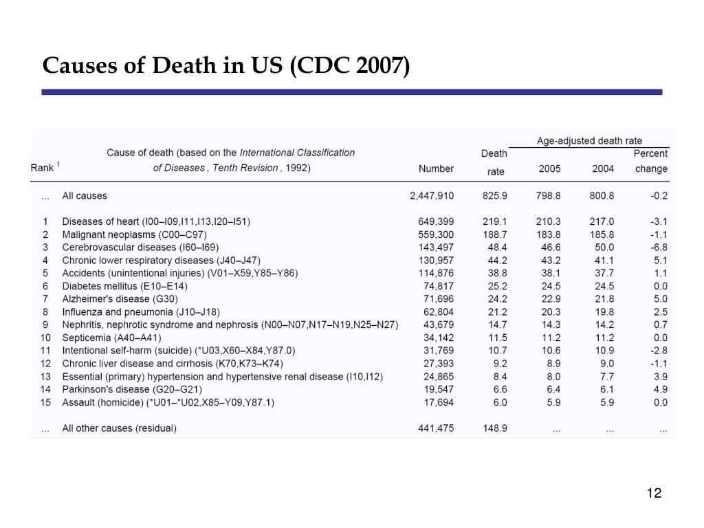 Causes of Death in US (CDC 2007)