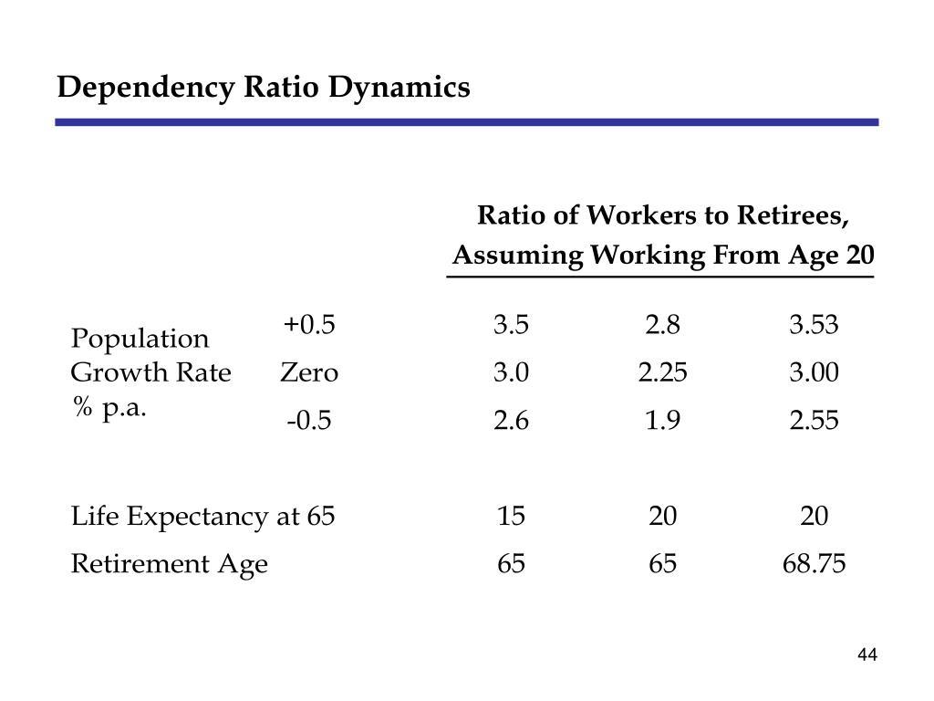 Dependency Ratio Dynamics