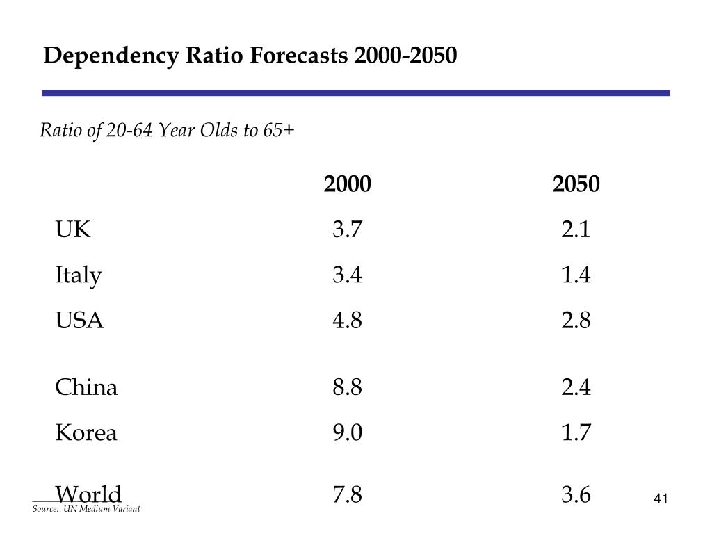 Dependency Ratio Forecasts 2000-2050