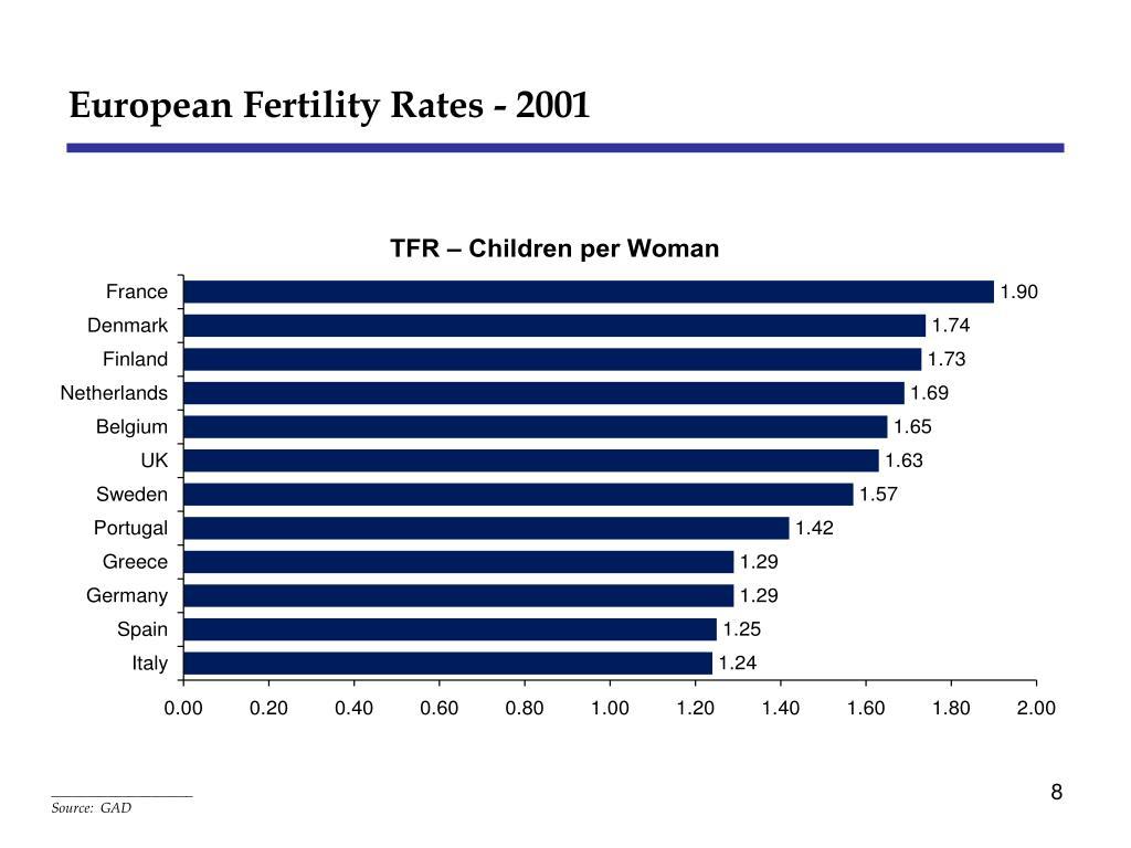 European Fertility Rates - 2001