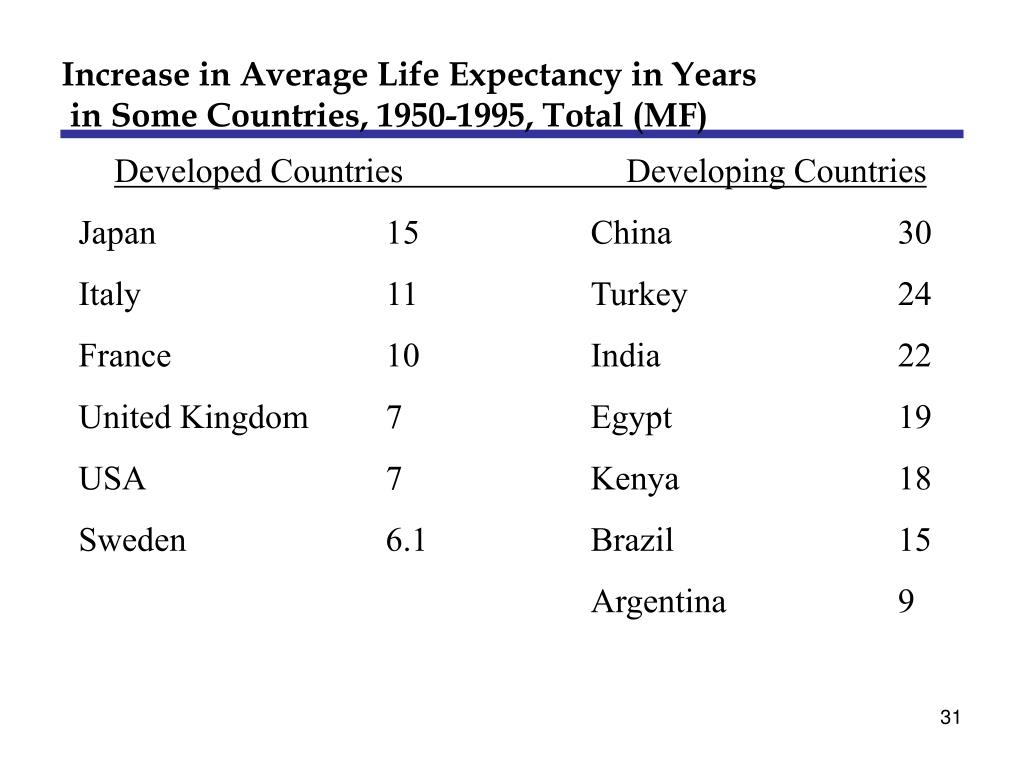Increase in Average Life Expectancy in Years