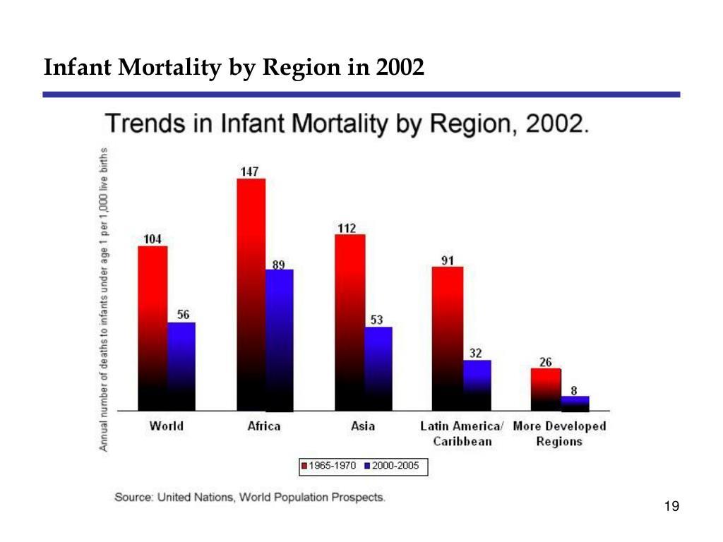 Infant Mortality by Region in 2002