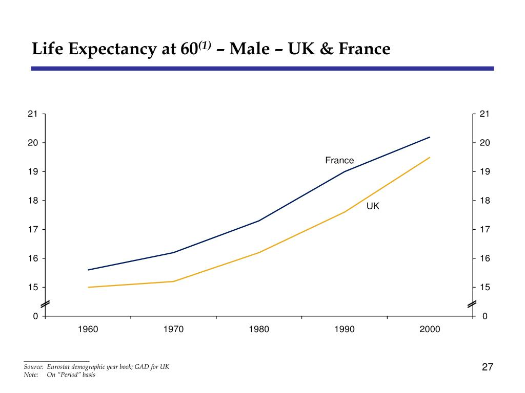 Life Expectancy at 60