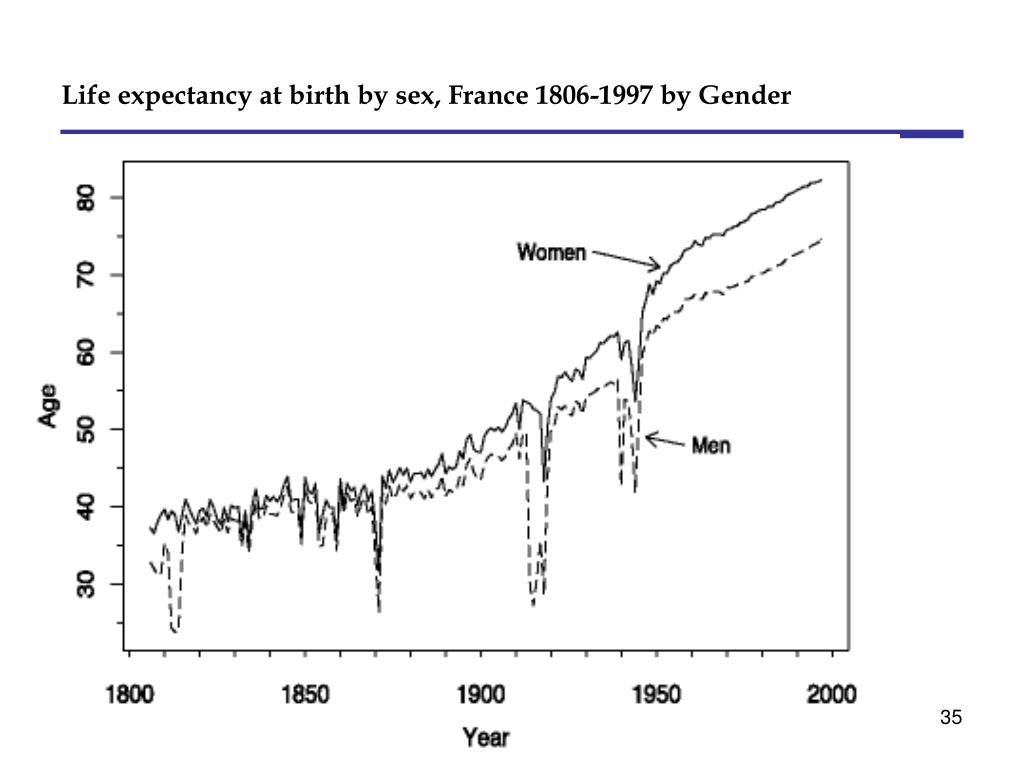 Life expectancy at birth by sex, France 1806-1997 by Gender