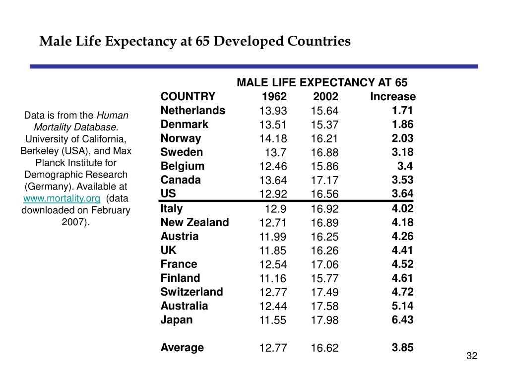 MALE LIFE EXPECTANCY AT 65