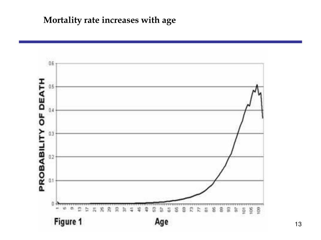 Mortality rate increases with age