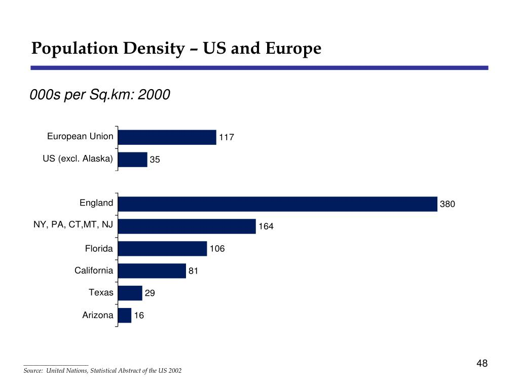 Population Density – US and Europe