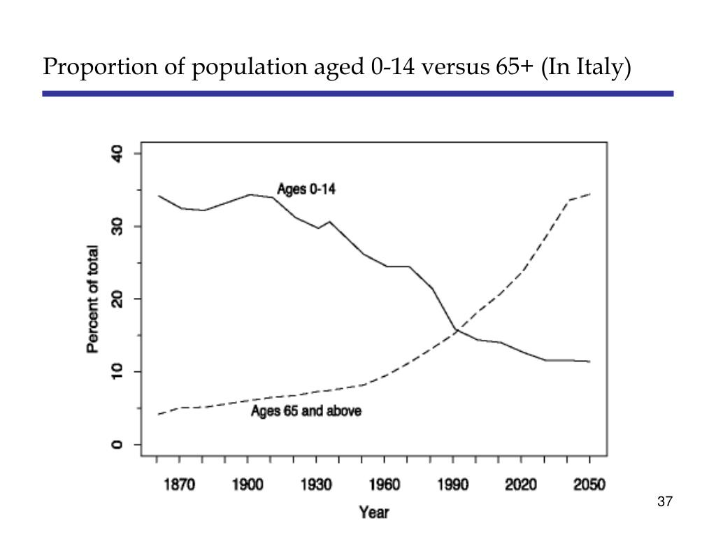 Proportion of population aged 0-14 versus 65+ (In Italy)