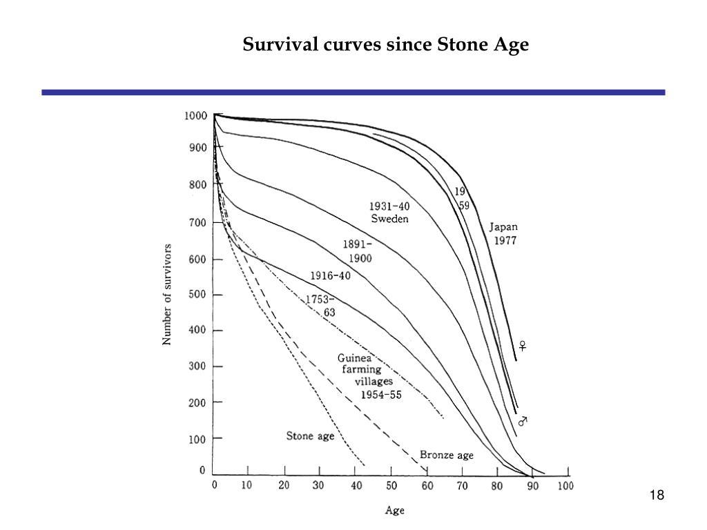 Survival curves since Stone Age
