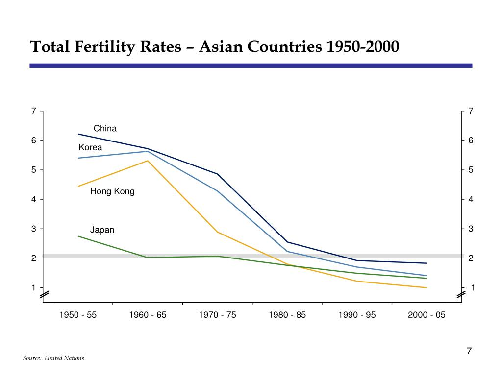 Total Fertility Rates – Asian Countries 1950-2000