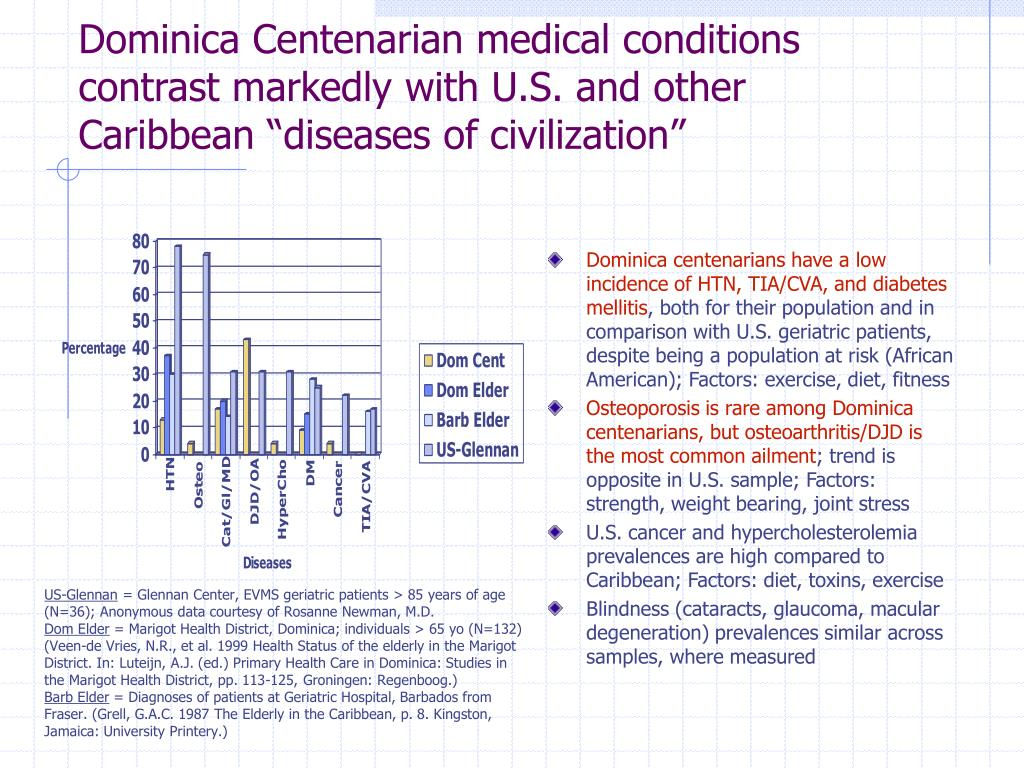 "Dominica Centenarian medical conditions contrast markedly with U.S. and other Caribbean ""diseases of civilization"""
