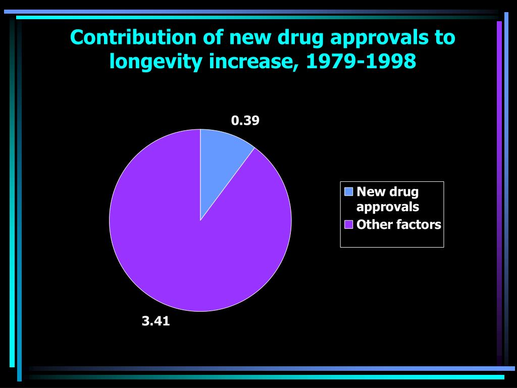 Contribution of new drug approvals to longevity increase, 1979-1998