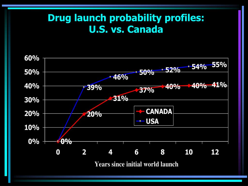 Drug launch probability profiles:
