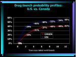 drug launch probability profiles u s vs canada