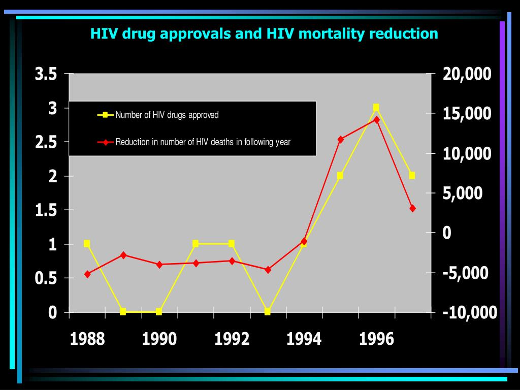 HIV drug approvals and HIV mortality reduction