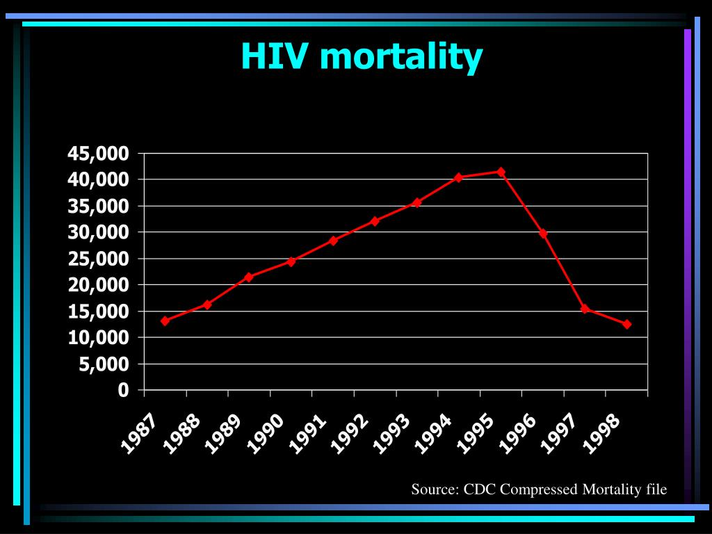 HIV mortality