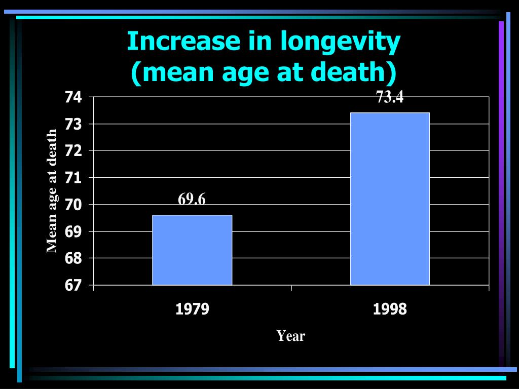 Increase in longevity