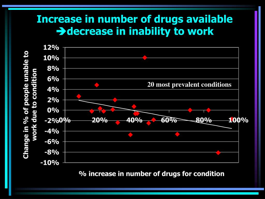 Increase in number of drugs available
