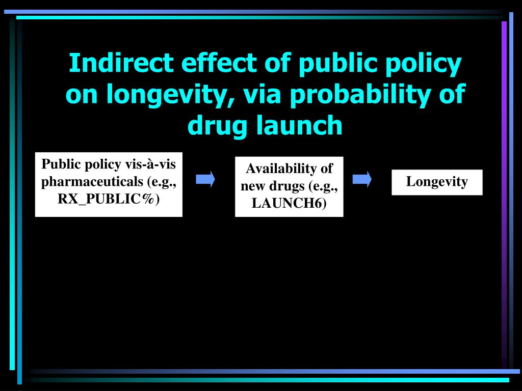 Indirect effect of public policy on longevity, via probability of drug launch