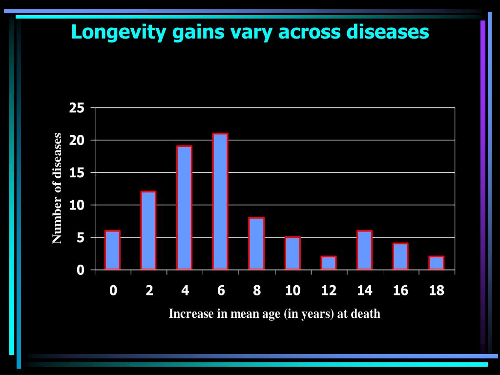 Longevity gains vary across diseases